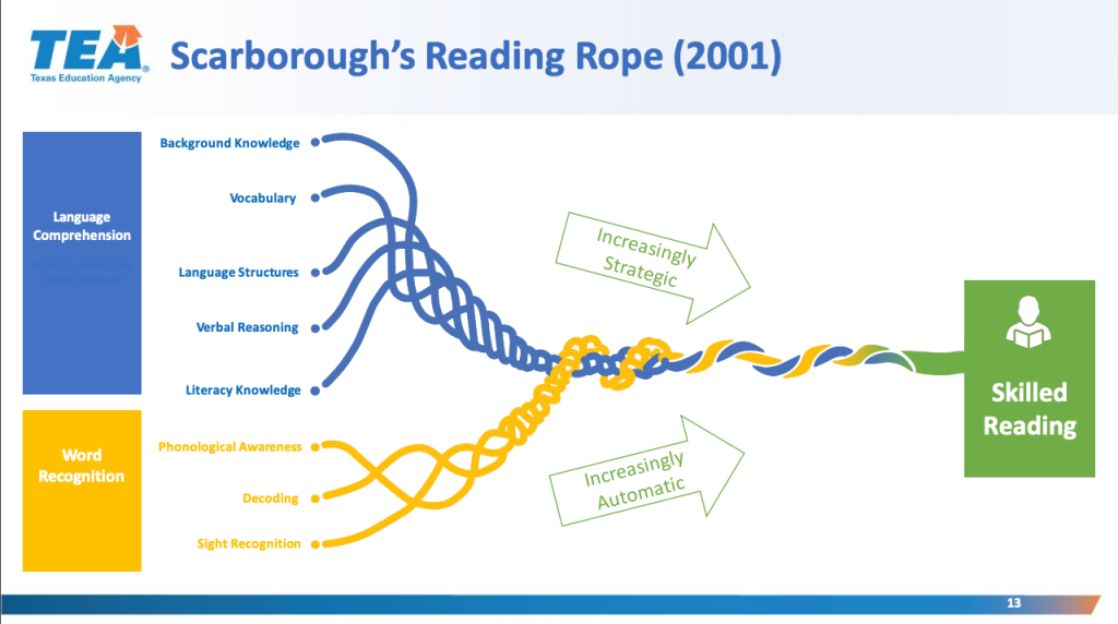 Science of Teaching Reading Chart