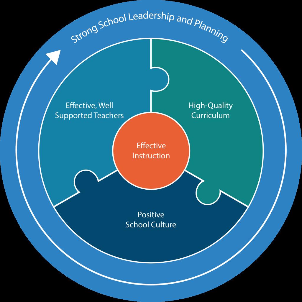 Effective Schools Framework Image