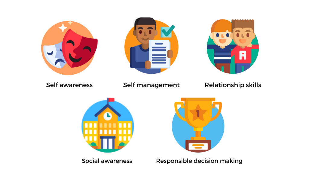 What is Social and Emotional Learning (SEL)? • Region 13's Blog